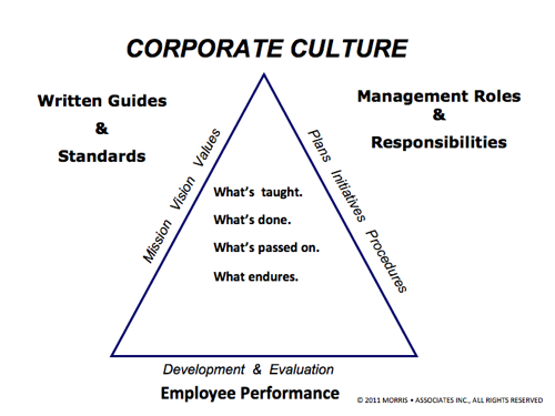 Corporate Culture Triangle
